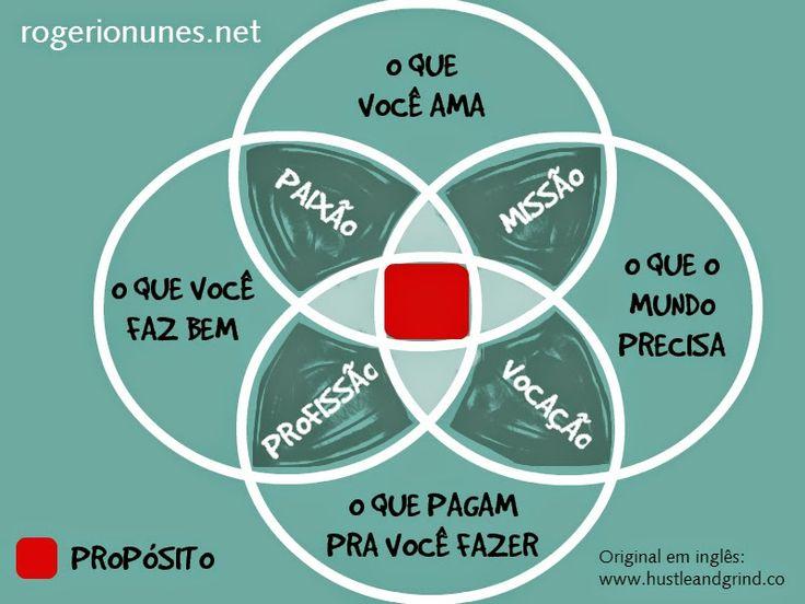Rogério Nunes: Propósito de Vida