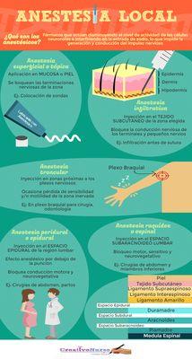 Tipos de anestesia local para Enfermería