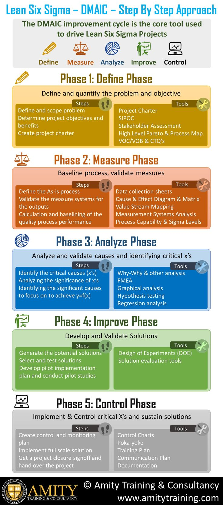 The important #Lean #Six #Sigma #tools that are used in the #LeanSixSigma Journey  https://www.amitytraining.com/lean-six-sigma