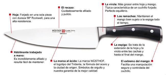 Resultado De Imagen Para Tipos Y Partes De Un Cuchillo Kitchen Knives Pocket Knife Knife
