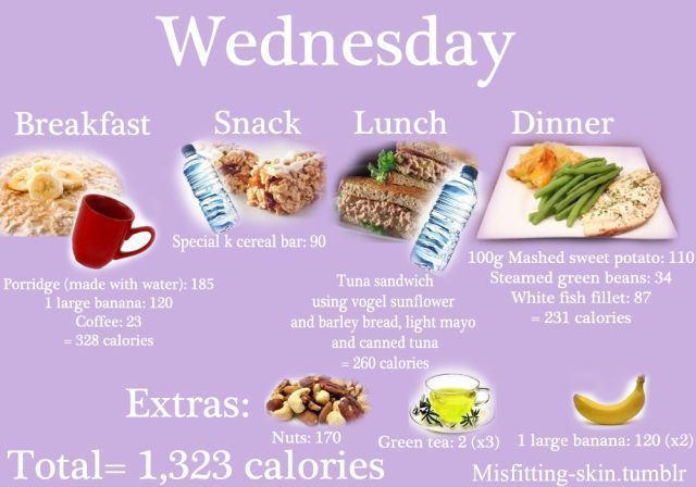 A Meal Plan That Works