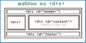 Шаблона сайта с использованием тега <div>