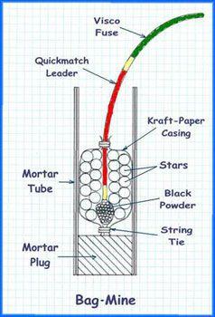 easy diagram of firework ancient diagram of firework 15 best firework mortar racks images on pinterest ...