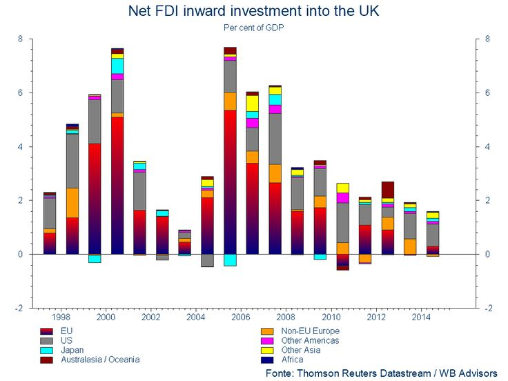 BREXIT: UK FDI - FOREIGN DIRECT INVESTMENT