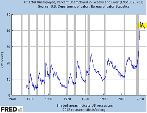 US cyclical recovery remains weak versus structural unemployment.