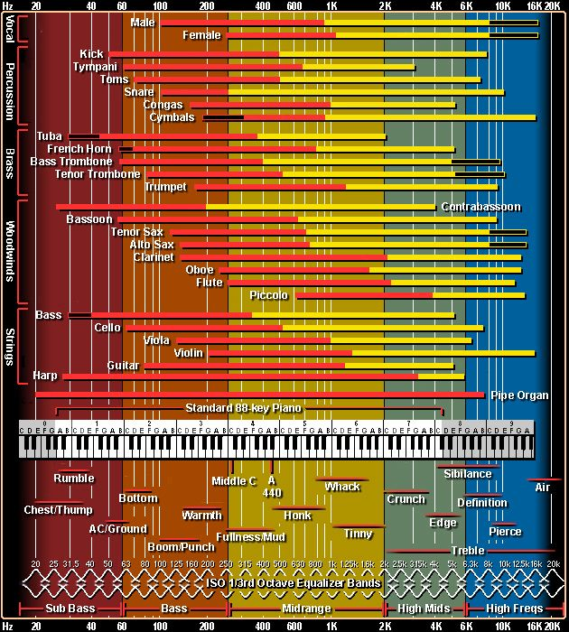 Thought it would be cool, and useful to collect useful charts. These first ones are to do with audio [sound] frequencies. Another chart type of these charts that are targeting mixing engineers: For...