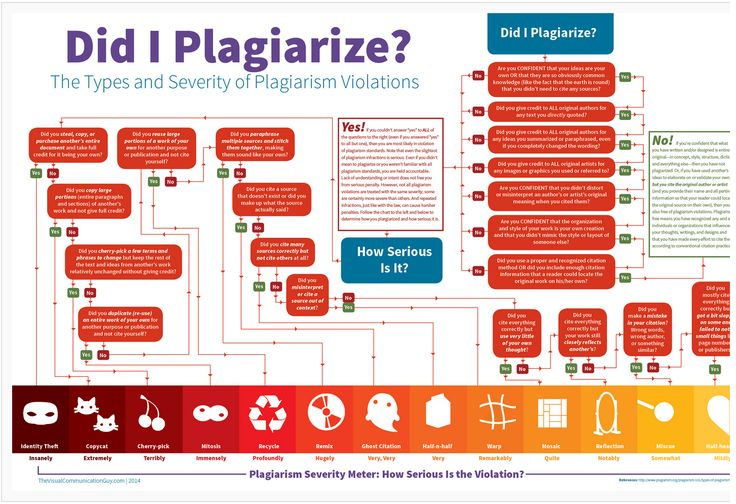 Did I Plagiarize? This is a handy chart for students.