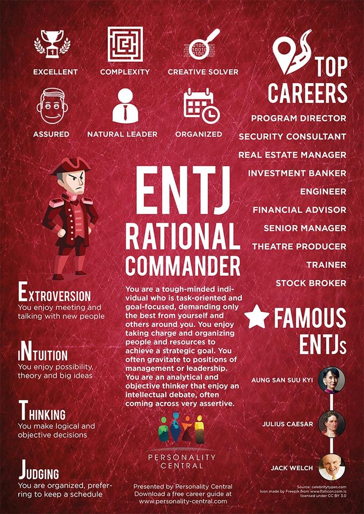 This section ENTJ Personality gives a basic overview of the personality type, ENTJ. For more information about the ENTJ type, refer to the links below or on the sidebar.
