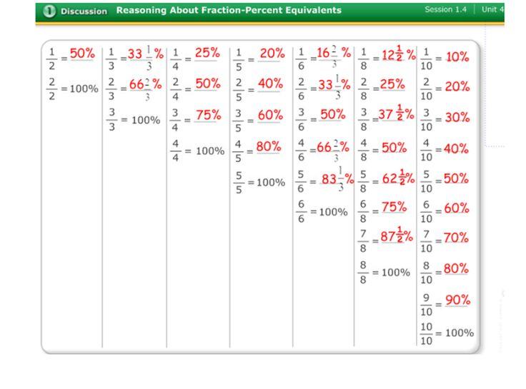 Math Worksheet Fractions Decimals Percents Chart Pdf