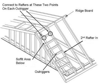 hurricane retrofit guide gable end overhangs rafter. Black Bedroom Furniture Sets. Home Design Ideas
