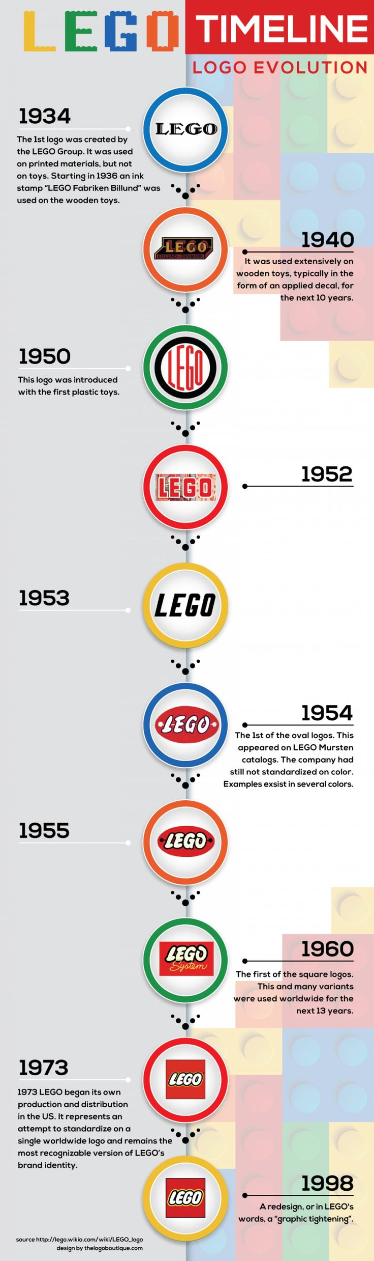 the logo boutique put together this amazing #infographic about the #lego logo evolution