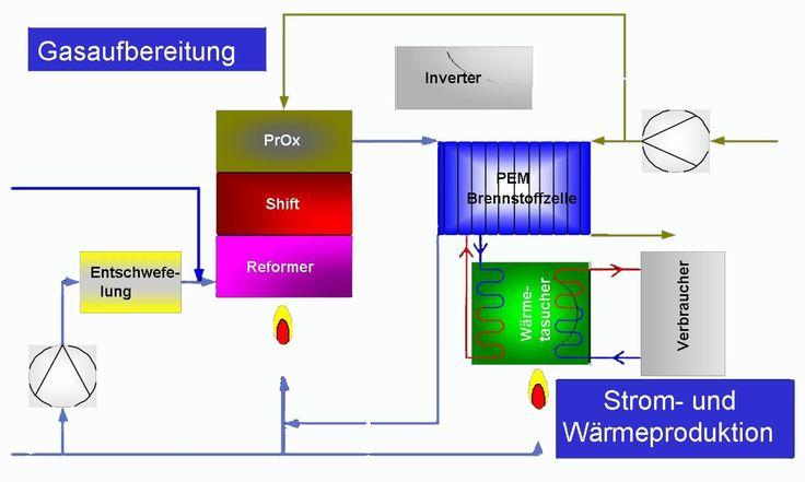 Wirkungsgrad und Gesamtsystem