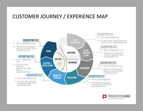 81 best customer care powerpoint template images on pinterest customer journey experience map the powerpoint template collection includes definitions layouts and examples of professional customer experience maps toneelgroepblik Choice Image