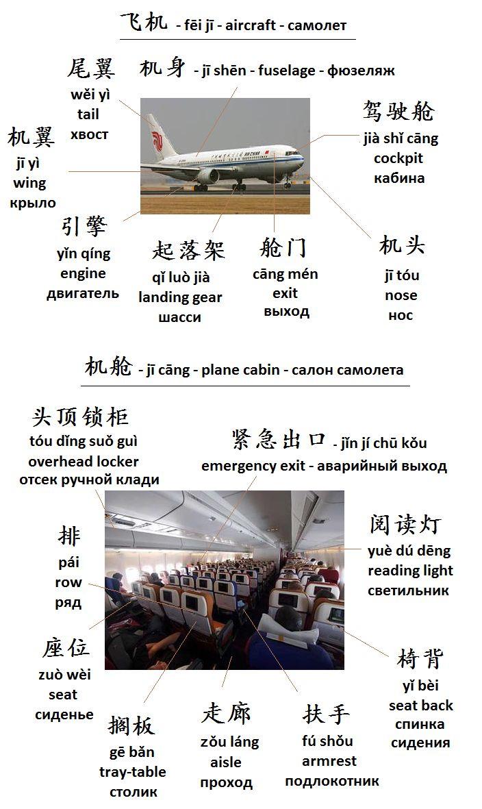 Mandarin Chinese From Scratch: Vocabulary Building: Aircraft   Новые слова: самолет