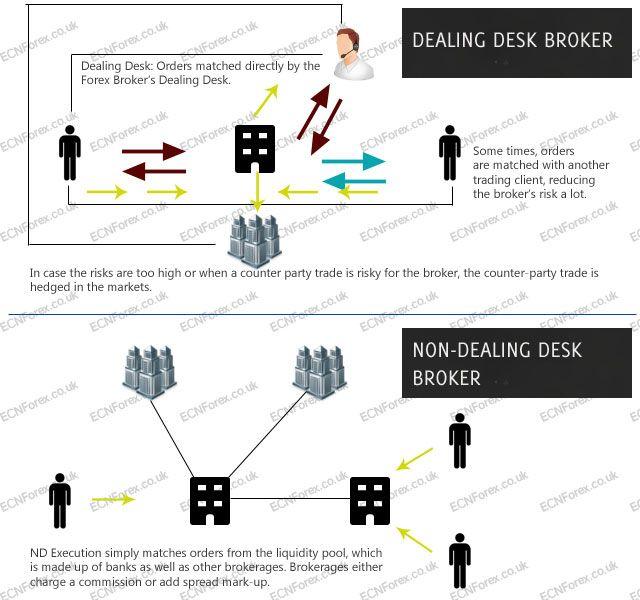 4 Jenis Broker Forex Wajib Di Ketahui - http://www.facebook.com/idrforex/posts/1795962657341774