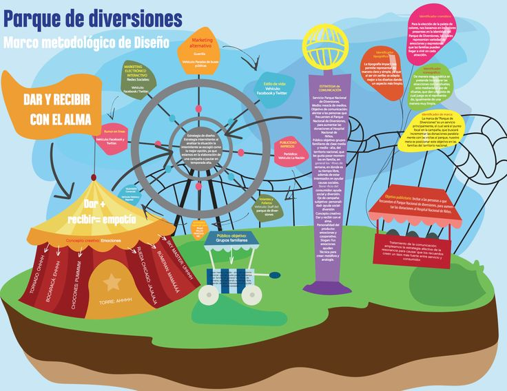 Mapa conceptual para la campaña del Parque Nacional de Diversiones