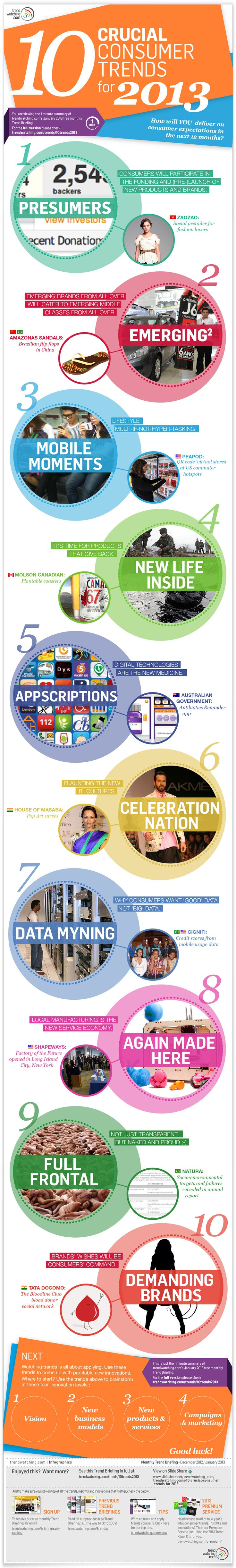 Hi All!  Here are 10 Crucial Consumer trends for 2013.  Interesting material!