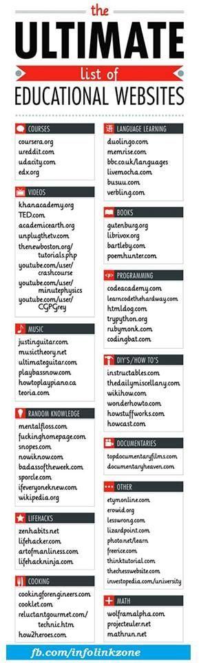 Big list of great educational websites to use in the classroom!