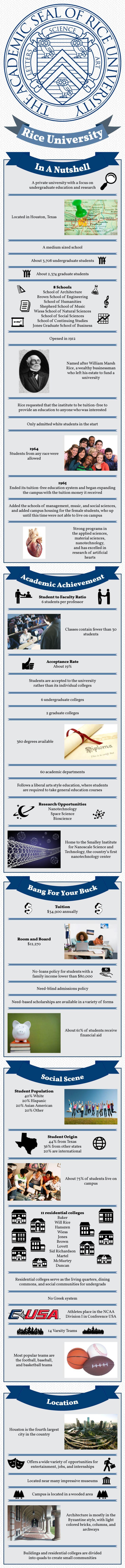 Rice University Infographic
