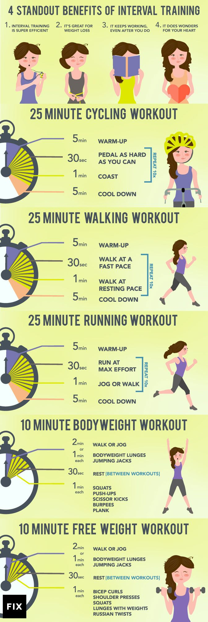 The Ultimate Guide to Interval Training - Only have 10-20 minutes a day to exercise, try this high intensity workout to burn fat.