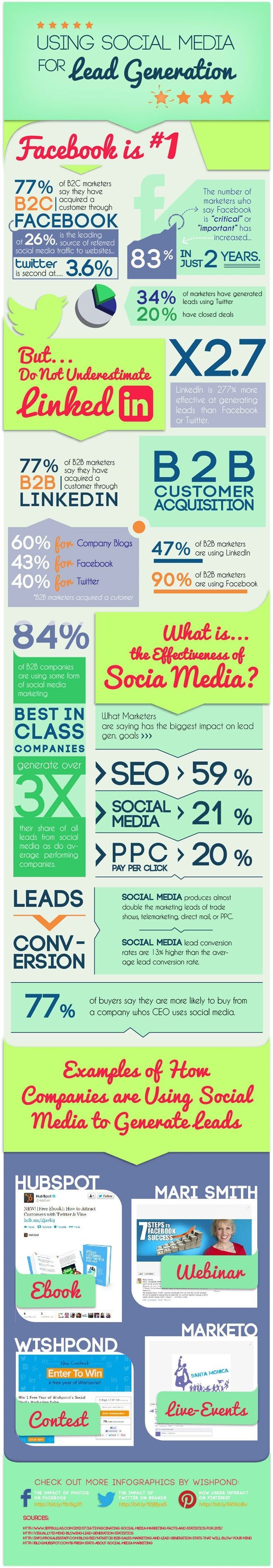 Infographic – Using Social Media For Lead Generation.  Social networks – Facebook, Twitter, LinkedIn, Google+ and Pinterest – are obviously a great way for business to get leads and attract more customers when used right. In fact this infographic by Wishpond shows that 77% of business-to-consumer marketers have acquired a customer through Facebook.