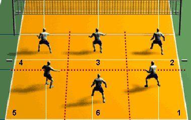 Educación Física y Deportes: La rotación en voleibol