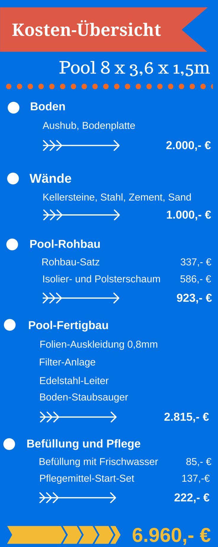 Die besten 20+ Pool selber bauen Ideen auf Pinterest | Schwimmbad ...