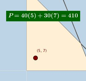 Linear Programming Problem: Illustration (2)