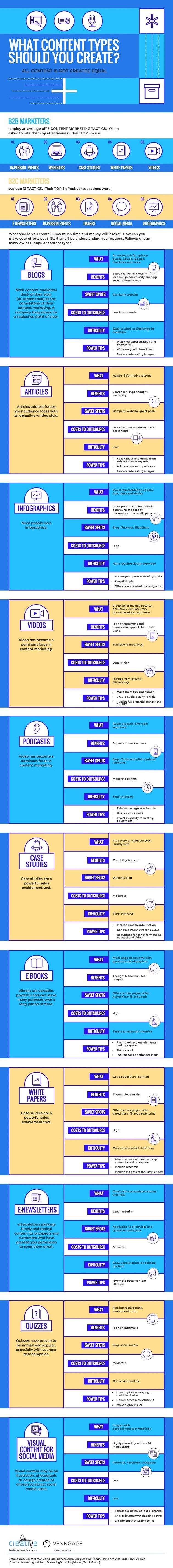 Determining what kinds of content your brand should create can be perplexing. The following infographic can help you make that decision.