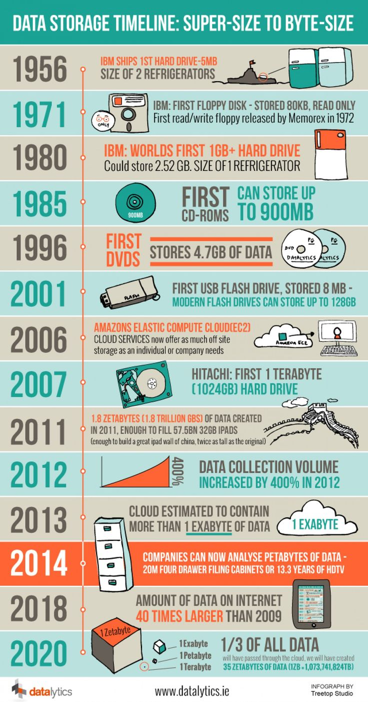 113 Best Data Storage Technology Images On Pinterest Health My Pion And Quotes