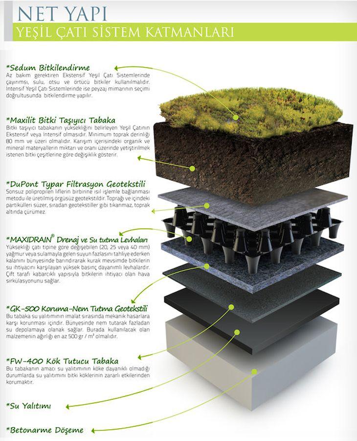 Maxidrain ® Yeşil Çatı Sistemleri, binaların çatılarını, teraslarını yaşanabilir alanlara çeviriyor.