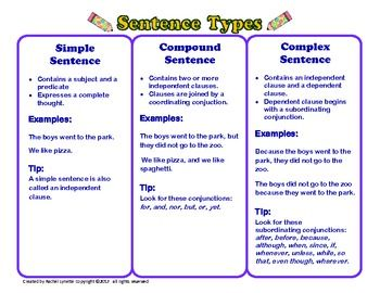 Simple, Compound, and Complex Sentences Handout and Posters FREE!