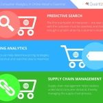 Consumer Analytics Becoming Increasingly Essential for the Online Retail Sector, says Quantzig