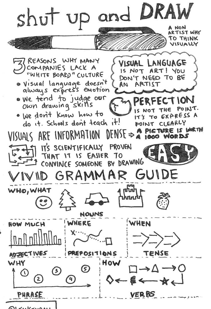 Some great handwritten infograhics here. South by Southwest: Sketchnotes and Observations   Bit by Bit