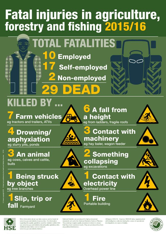 Health & Safety In Agriculture Report 2016 #FarmSafetyWeek