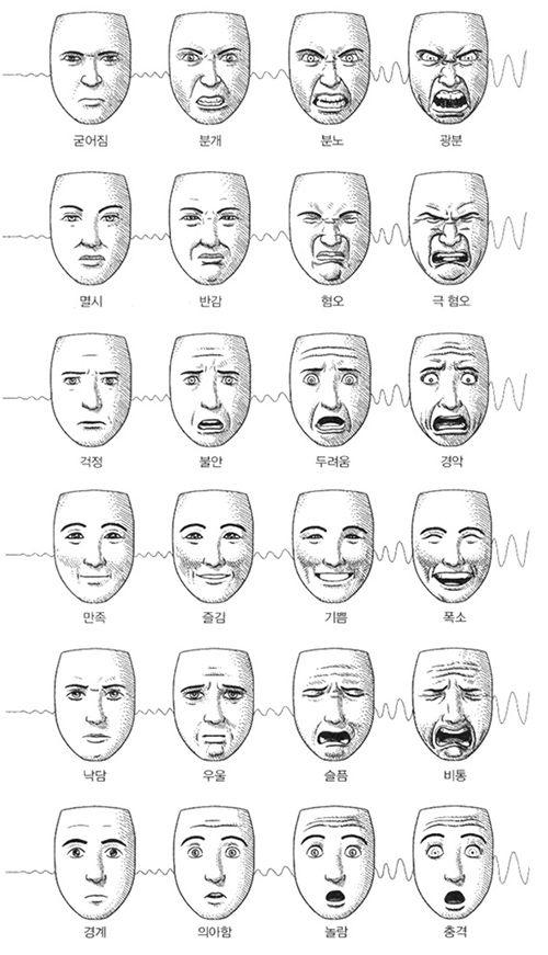 인간의 표정에 대해서 연구한, 폴 에크만 (Paul Ekman) 이라는 미국 교수가 있습니다. 이 분은 타임지에서 선정한 세계의 영향력 있는 인물에도 뽑힐 정도로, 비언어 의사소통 관련된 심리학에 있어서 권위자로 알려져 있습니다. 이 분이 연구하신 인간의 표정과 관련된 책을 보자면 그 내용이 참 흥미롭습니다. 이번 포스팅에서는 지난 포스팅에 이어서 - 폴 에크만 교수가 연구한 얼굴의 표정과 인간의 심리 관련된 그림을 통..