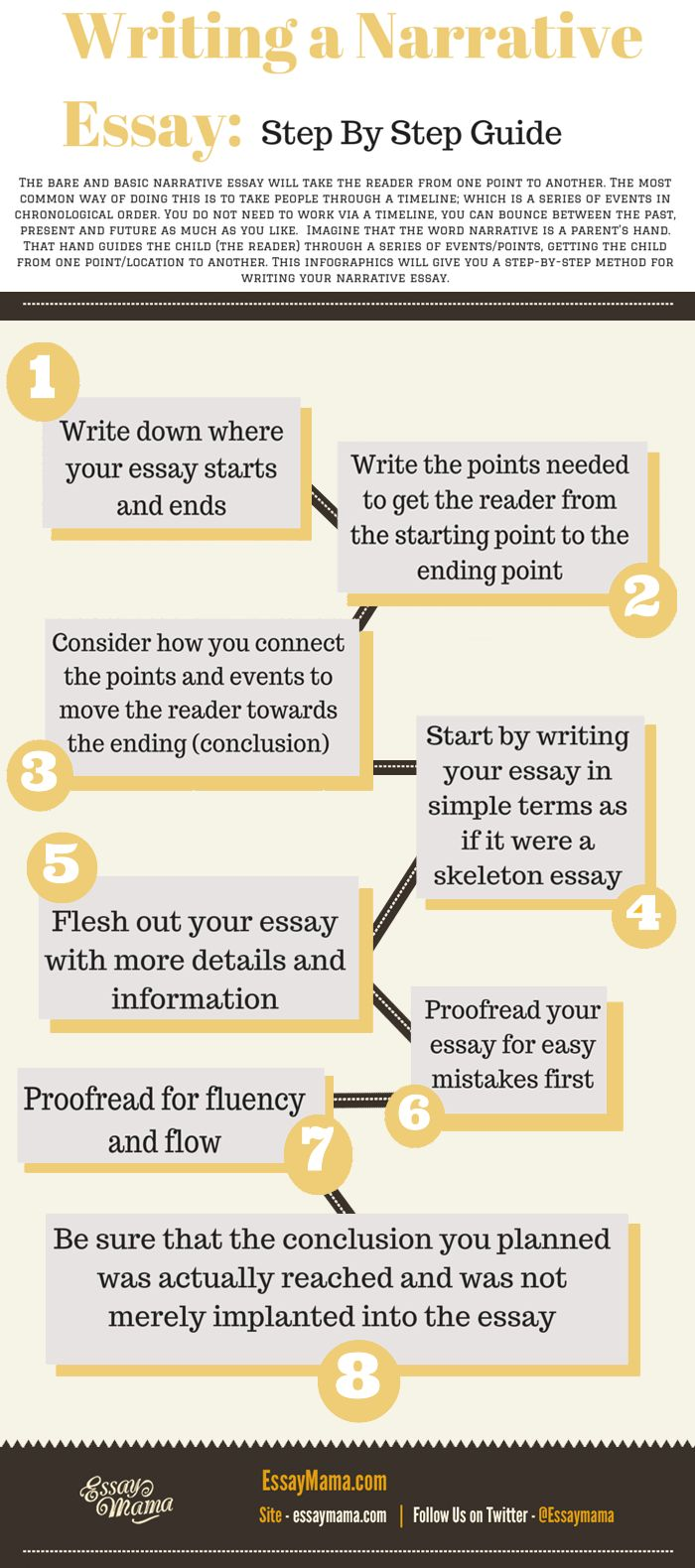 best essay writing ideas essay writing tips writing a narrative essay can be a daunting task for students