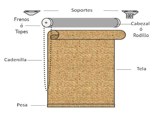 Cómo hacer cortinas roller - Trapitos.com.ar - Blog