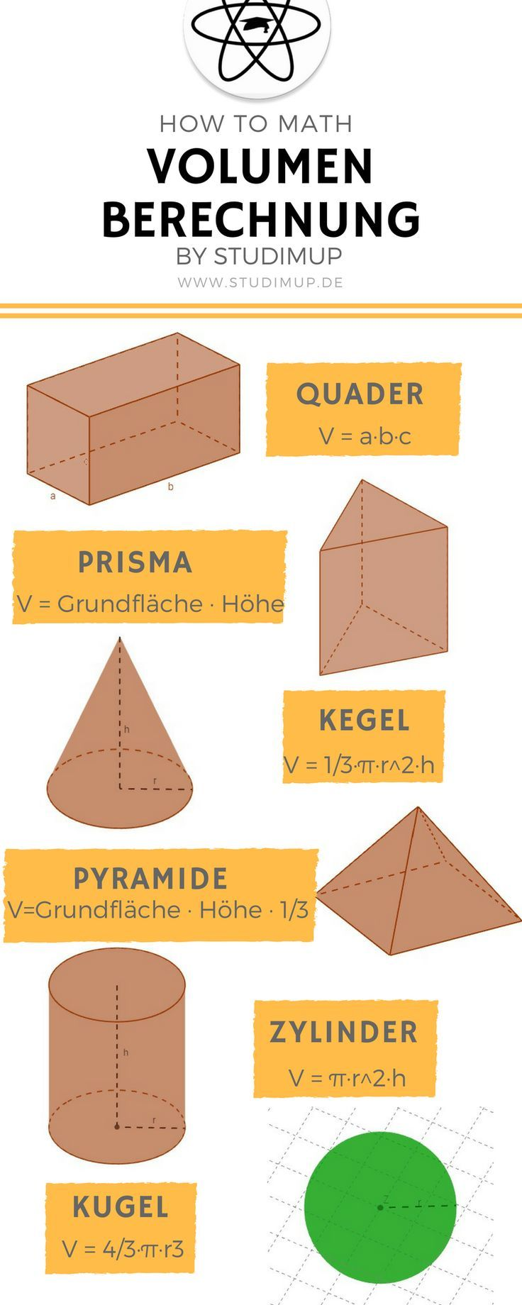 Mathe Spickzettel zum lernen und für den einfachen Überblick über die wichtig… – Lern-Ort I Lerncoaching LRS