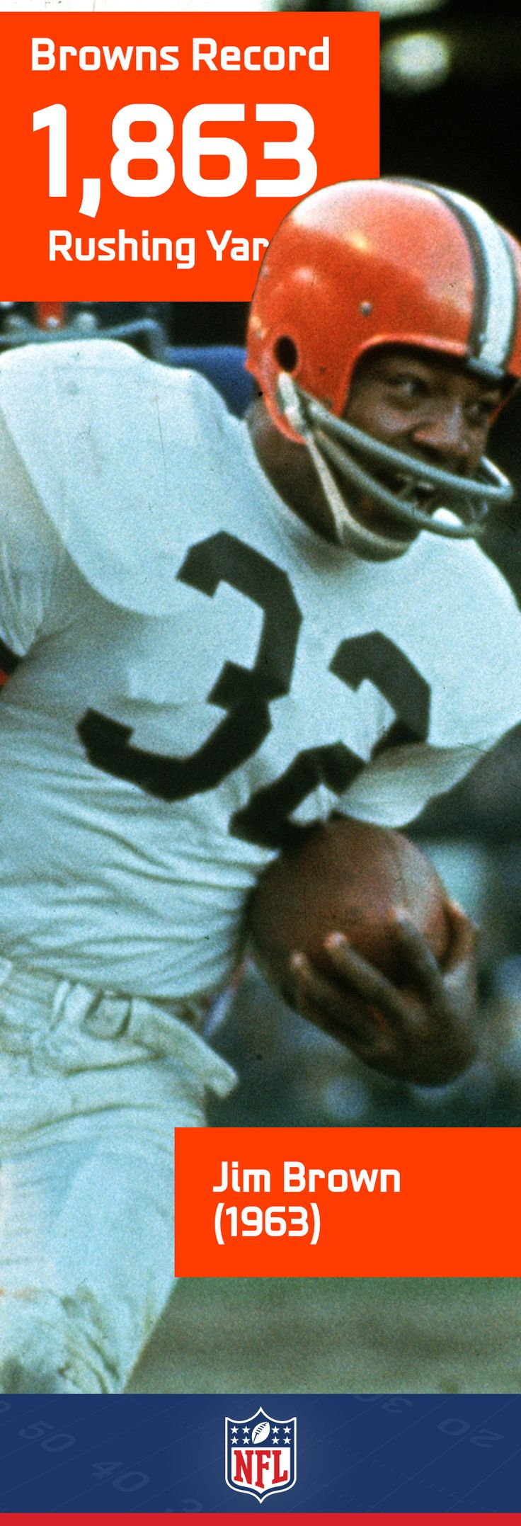 An all-time great, Jim Brown holds his fair share of Cleveland honors. One that isn't likely to fall any time soon is his phenomenal 1,863 yard rushing performance in 1963. Another amazing Jim Brown stat: he averaged 104.3 yards per game during his historic career.