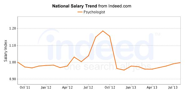 Psychologist Salary Trend  http://www.indeed.com/salary/Psychologist.html