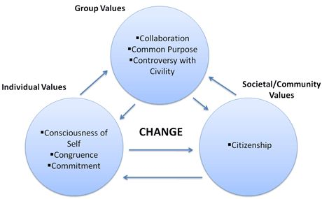 Social Change models   Social Change Model of Leadership Development