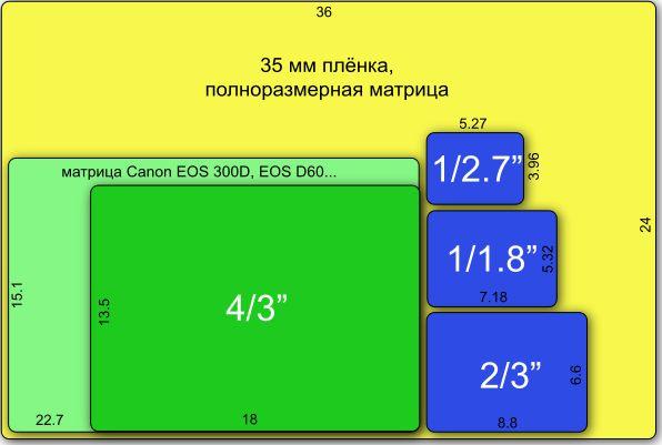 DC SensorsSizes - Цифровая фотография — Википедия
