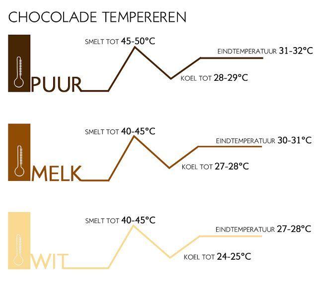 Chocolade Tempereren - PaTESSerie