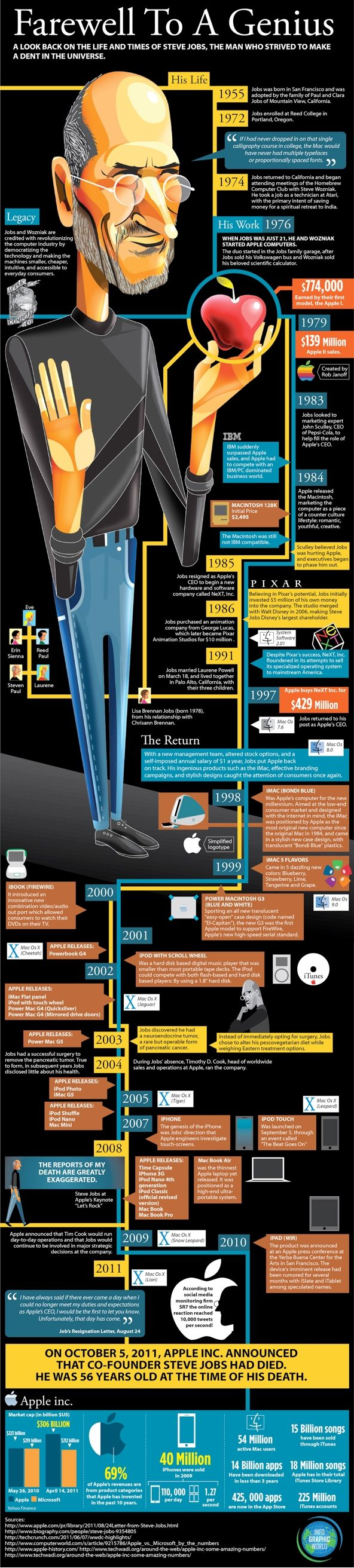 Steve Jobs - Farewell to a genius #infographics