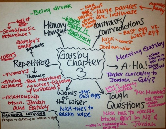 great gatsby chapter one close reading Need help with chapter 7 in f the great gatsby close reading analysis from chapter 1 answers scott fitzgerald's the great gatsby check out our revolutionary side-by-side summary and analysis.