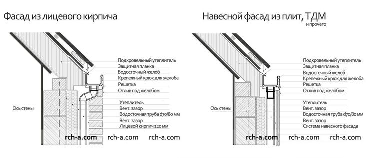 Pin By Hm On Roof In 2019 Roof Structure Roof Skylight
