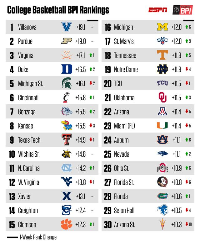 Best 25+ Basketball stats ideas on Pinterest Lebron james stats - hockey roster template