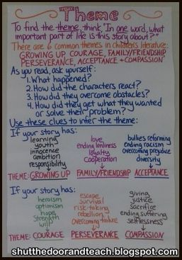 like this anchor chart and the source looks really promising too! All Things Upper Elementary: Teaching Theme: Anchor Chart