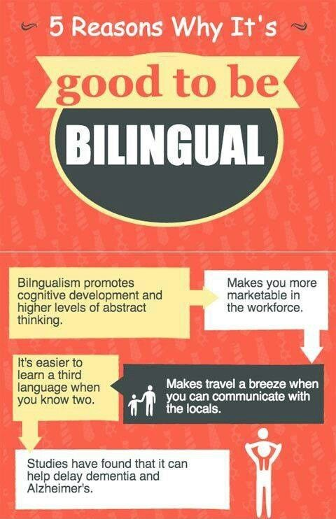 5 motive pentru a fi bilingv: 1) Bilingvismul accelerează dezvoltarea cognitivă și nivelurile gândirii abstracte. 2) Te face mai dorit pe piața muncii 3) Este mai ușor să înveți o a treia limbă atunci când știi deja două.  4) Călătoriile devin o plăcere când poți vorbi cu localnicii. 5) Studiile arată că bilingvismul poate întârzia demența și Alzheimerul.